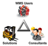 Uniting WMOS Users, Consultants, Solution Providers